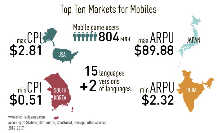 The Top Ten Mobile Games Markets - Game localization | All