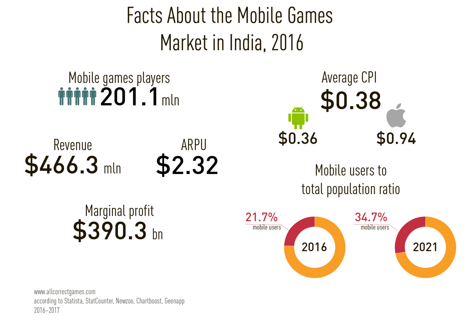 India Mobile Game Market