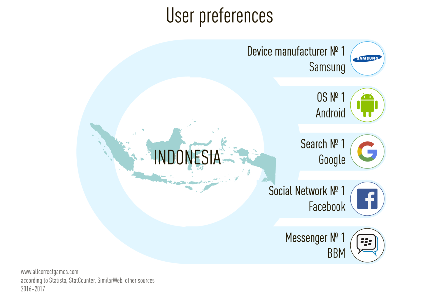 Indonesia Mobile Game Market