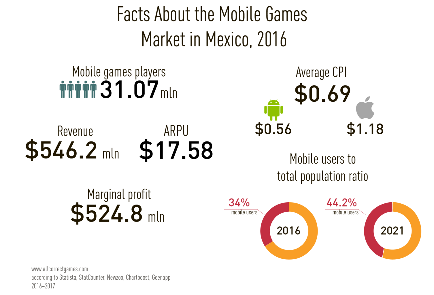 Mexico Mobile Game Market