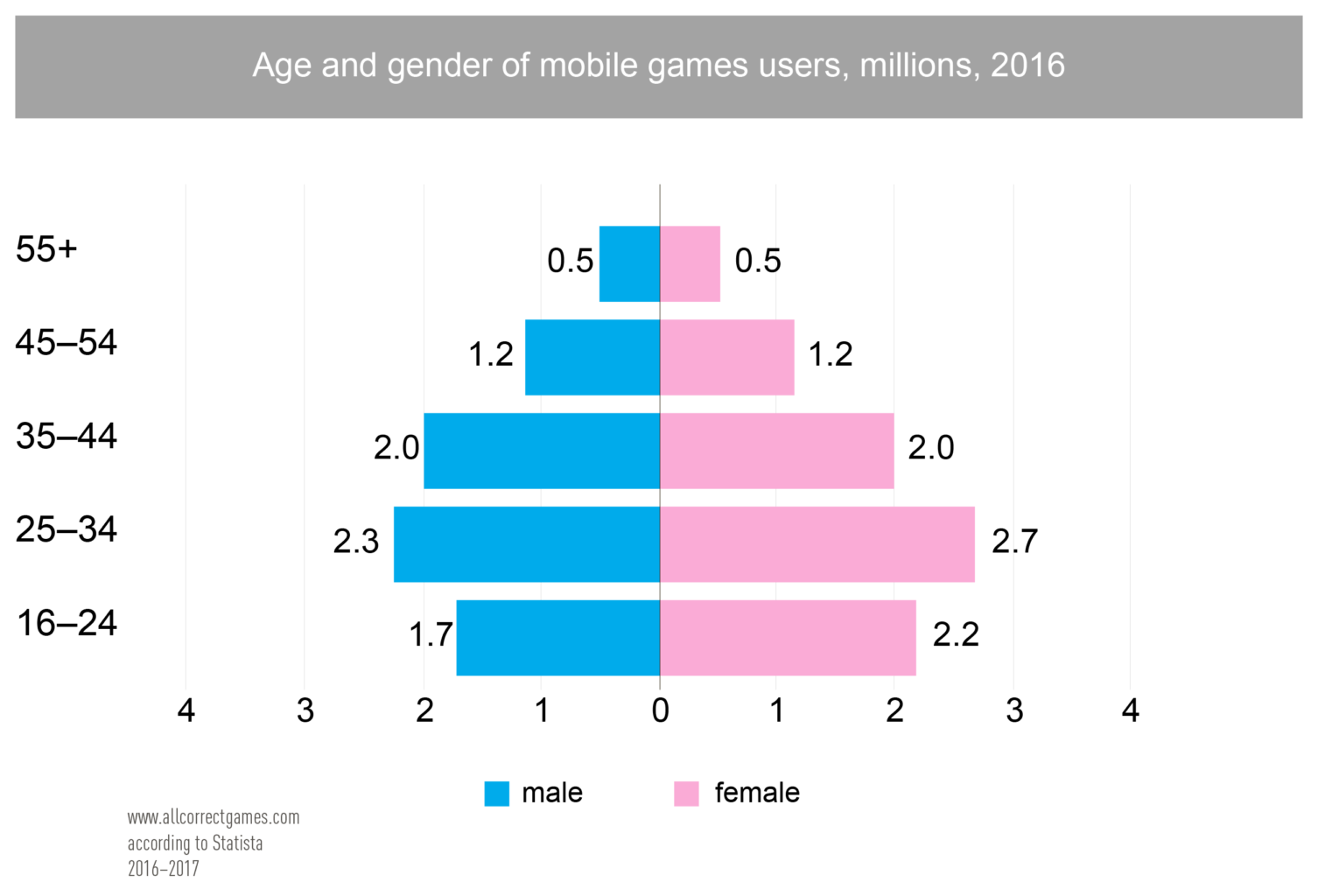 UK Mobile Game Market