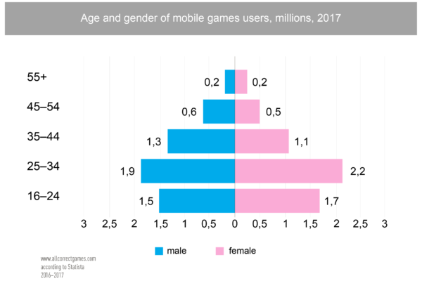 Philippines Mobile Game Market