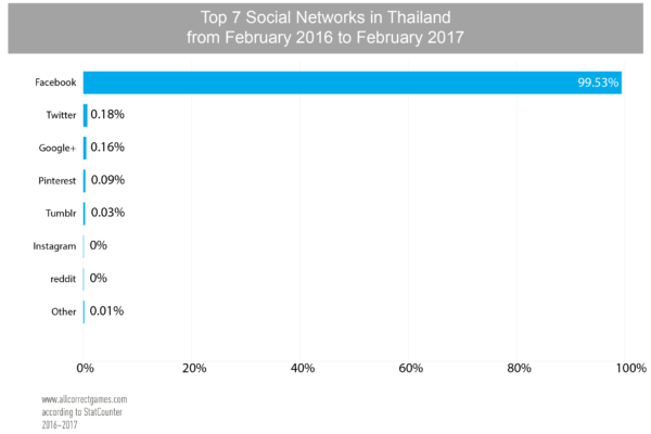 Thailand Mobile Game Market - Game localization | All