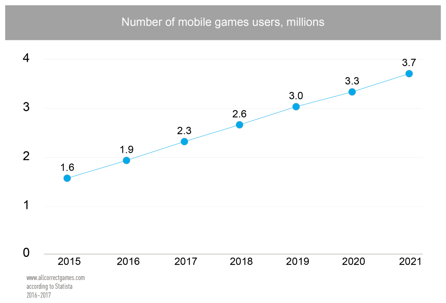 Hong Kong Mobile Game Market