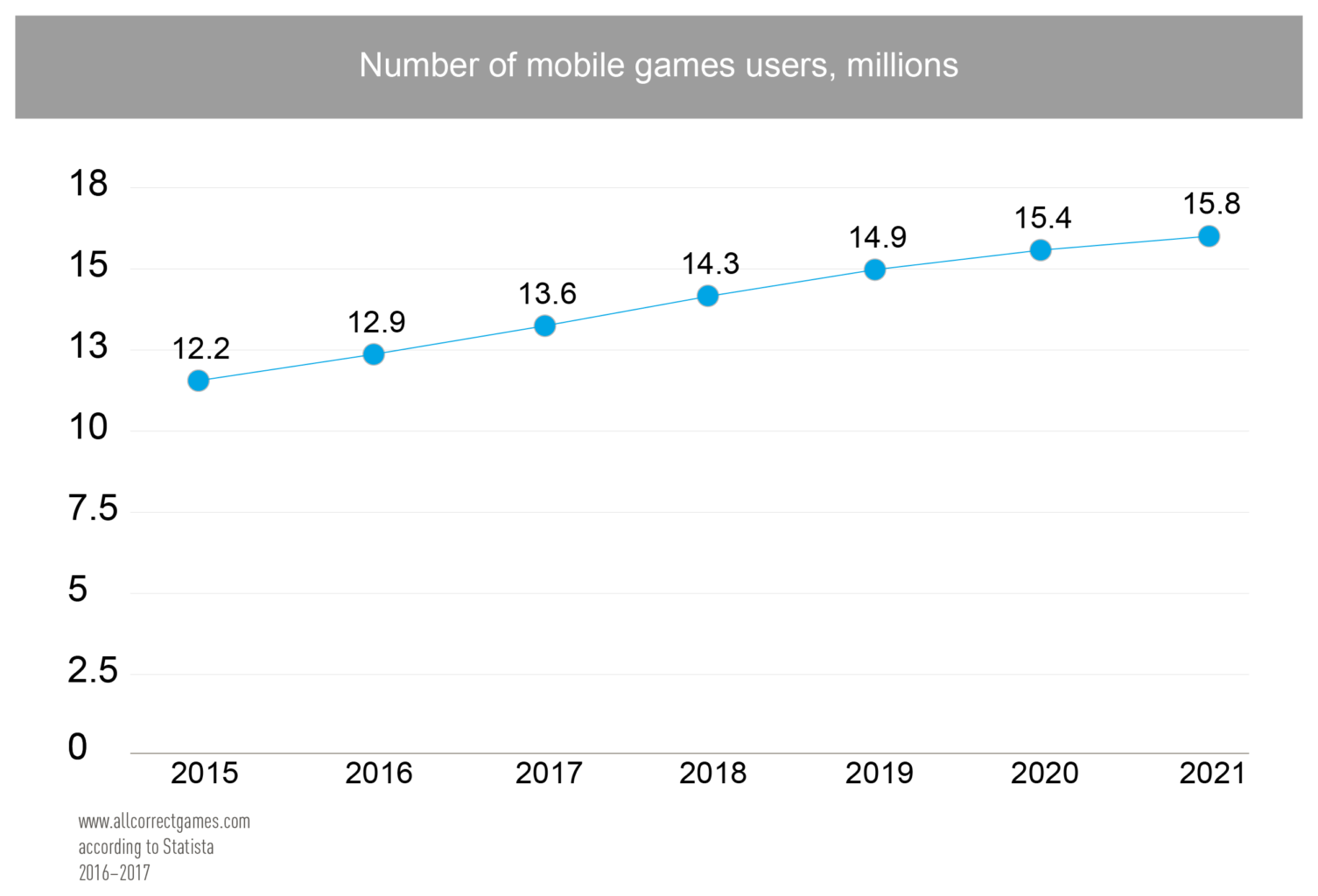 Italy Mobile Game Market