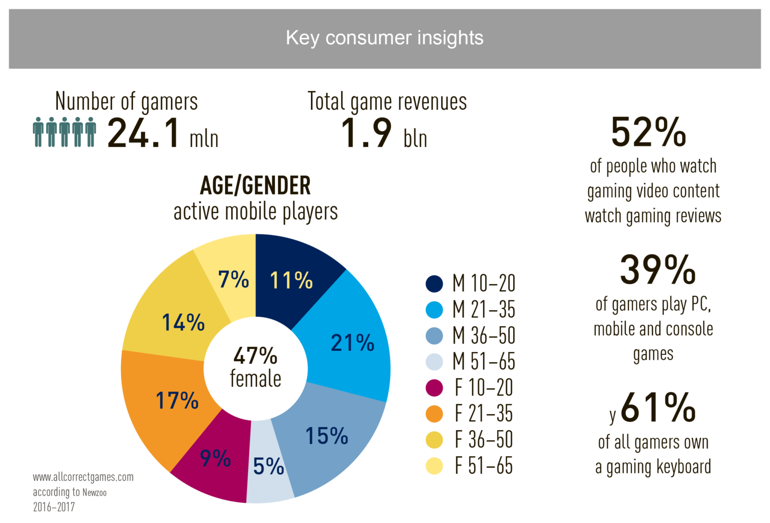 Spain Mobile Game Market