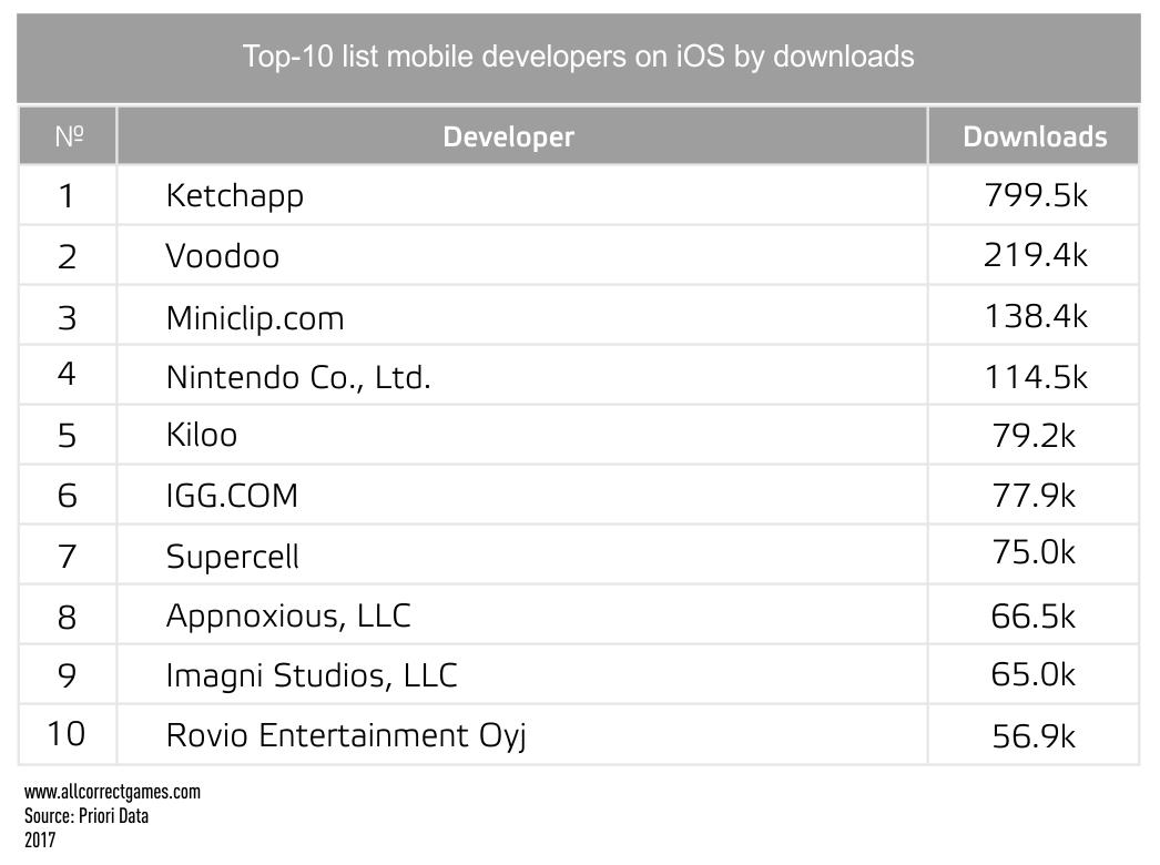 Ireland Mobile Game Market