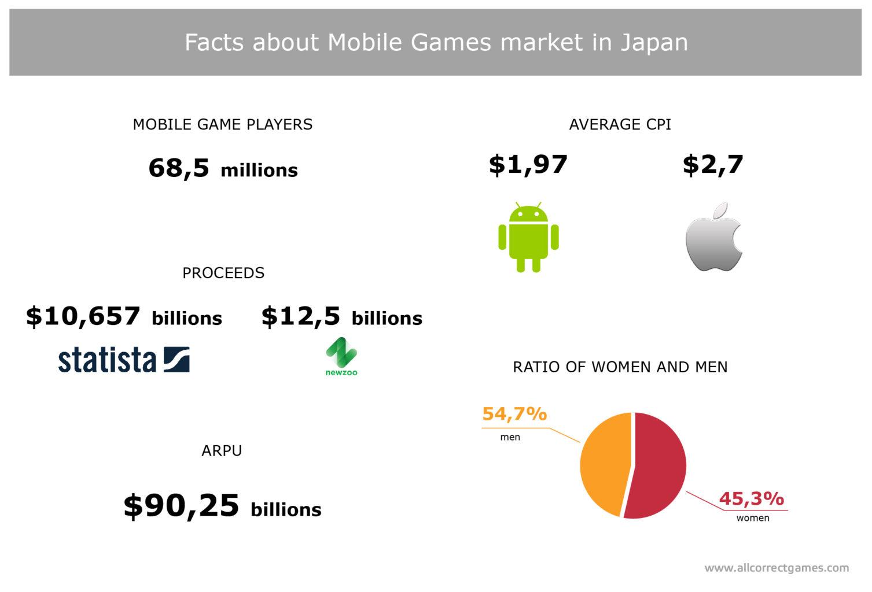 Japanese Mobile Game Market