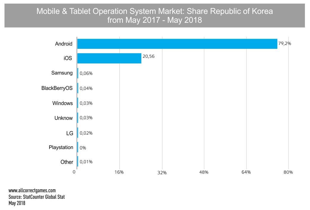 South Korean Mobile Game Market