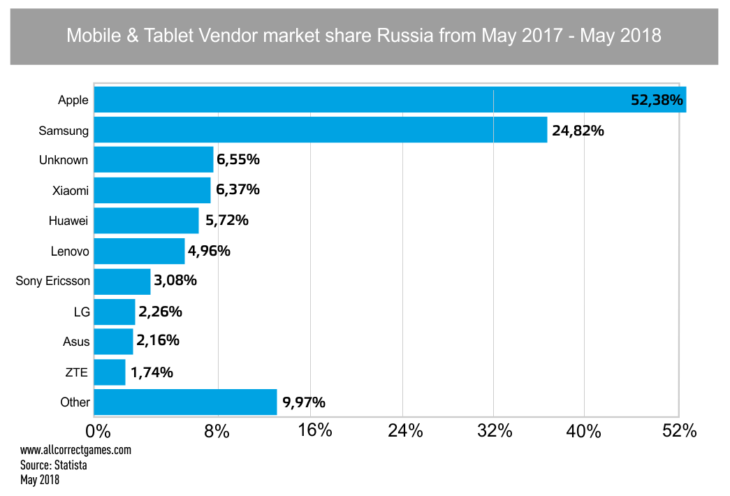 Russian Mobile Game Market
