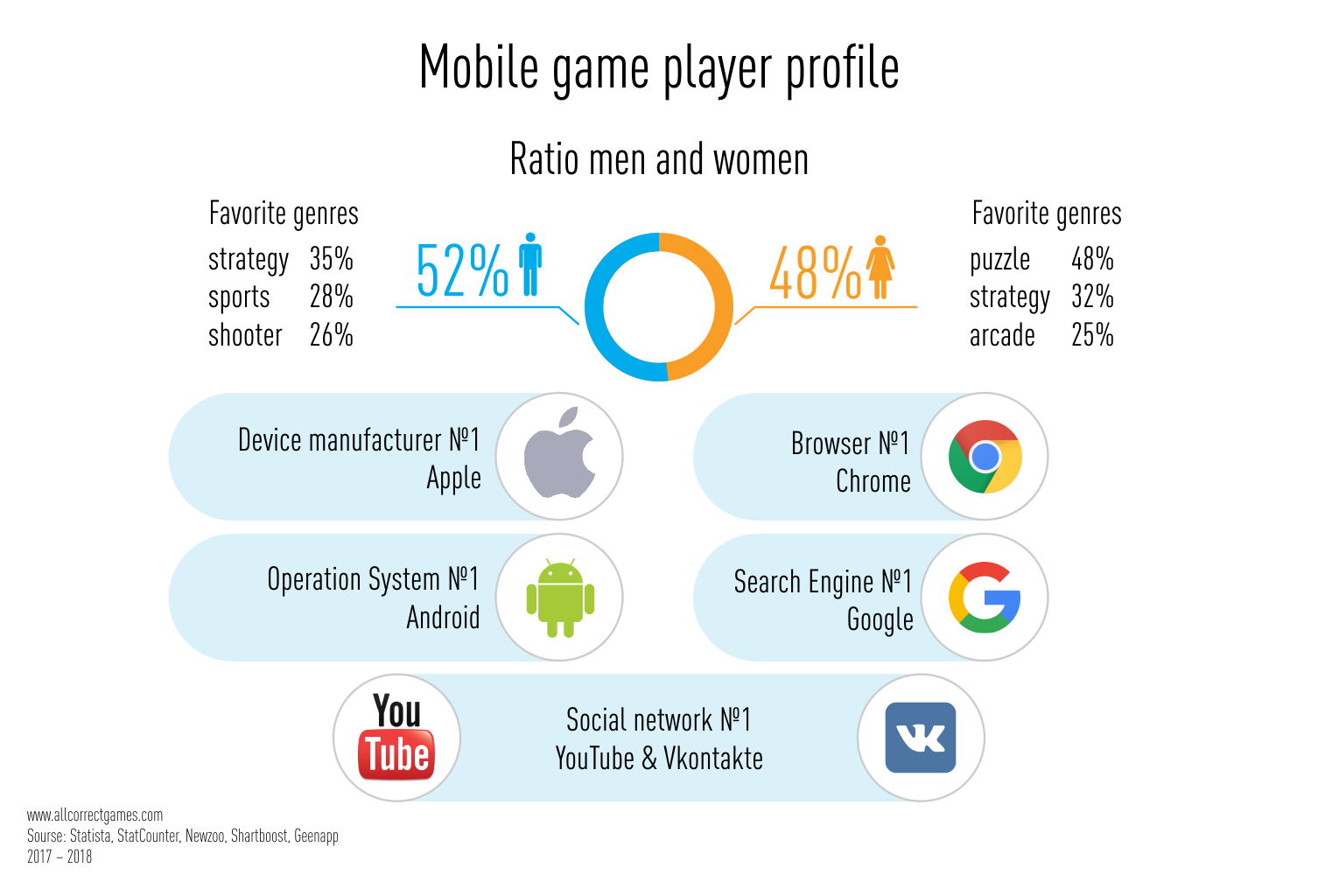 Mobile Games Market in Russia