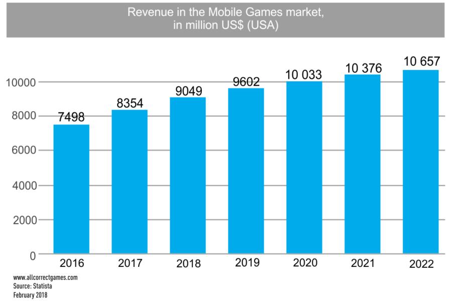 USA mobile game market