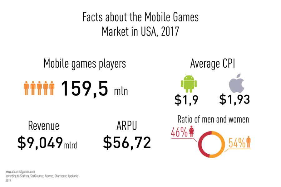 USA Mobile