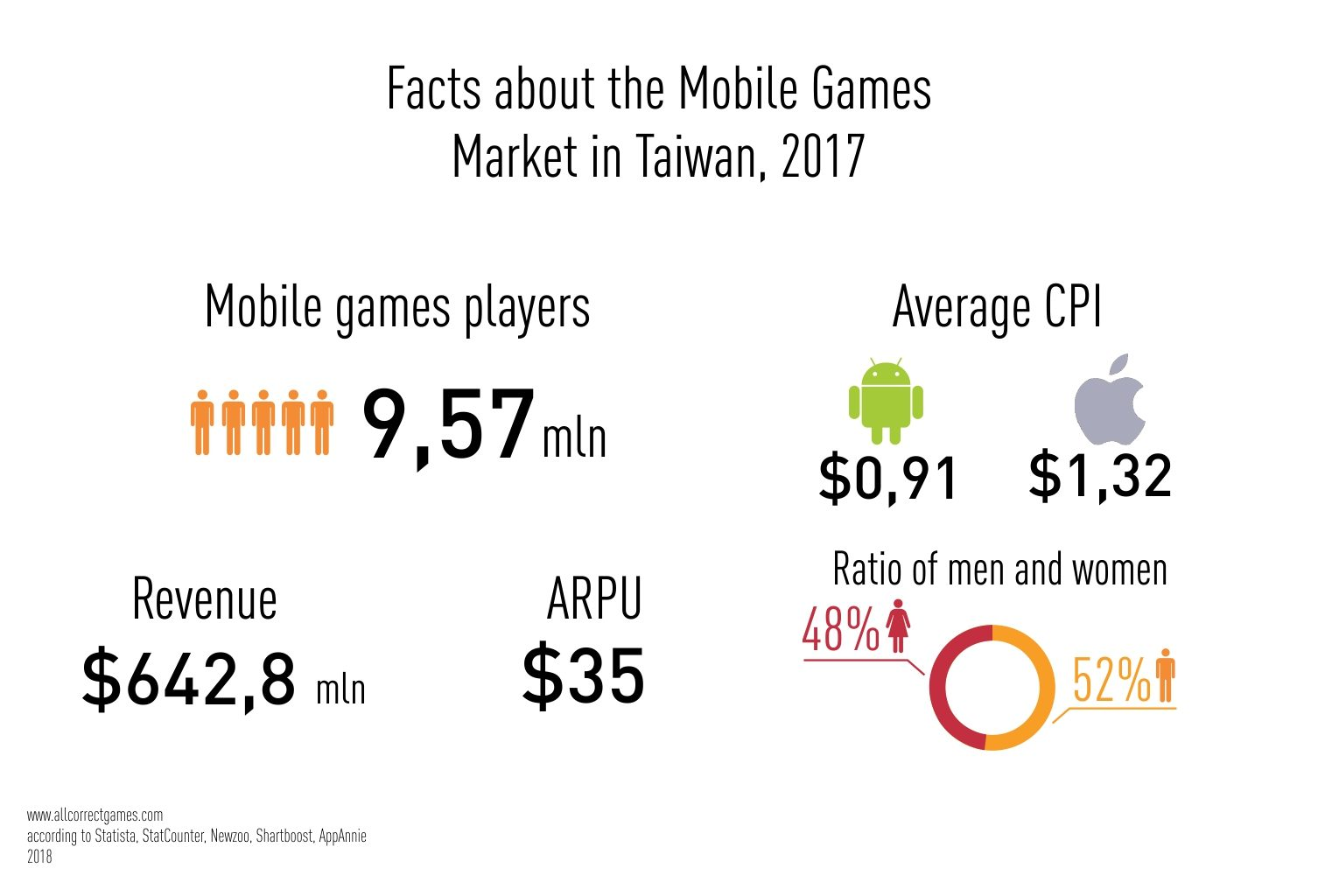 Mobile games market in Taiwan