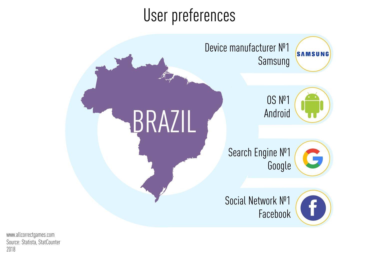 Brazilian Mobile Game Market