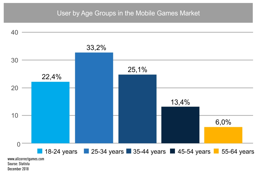 Canadian Mobile Game Market