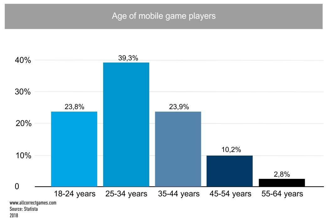 Malaysia Mobile Game Market