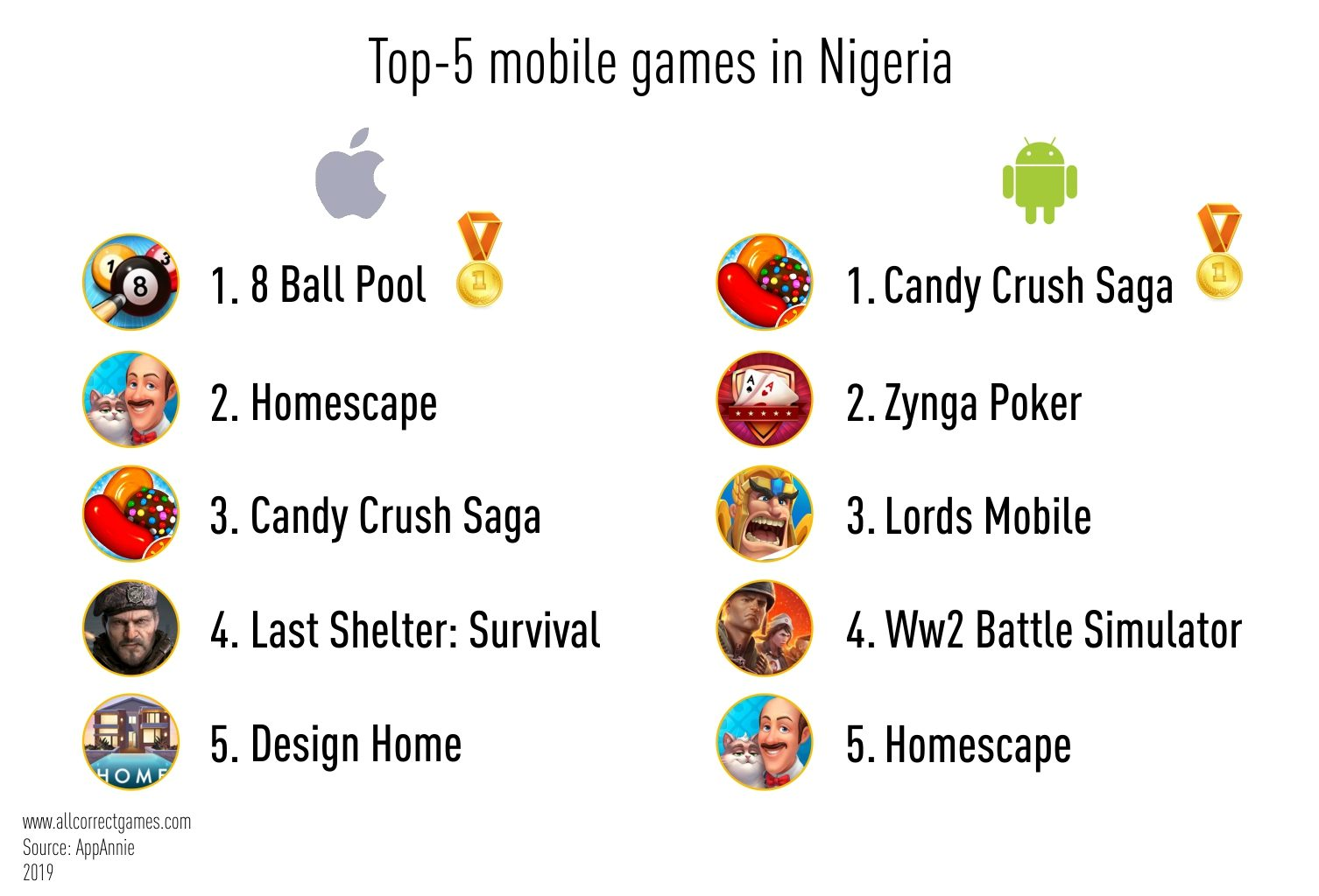 Nigeria Mobile Game Market