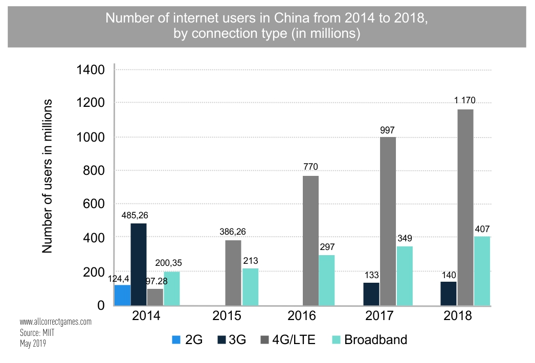 China Mobile Game Market