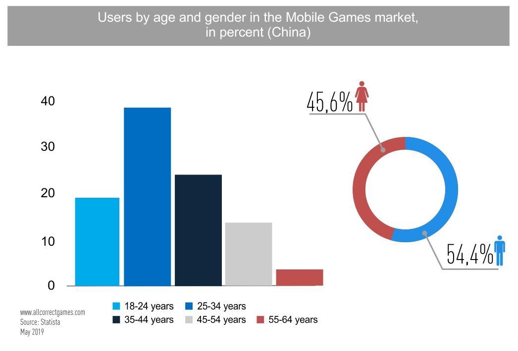 China Mobile Game Market