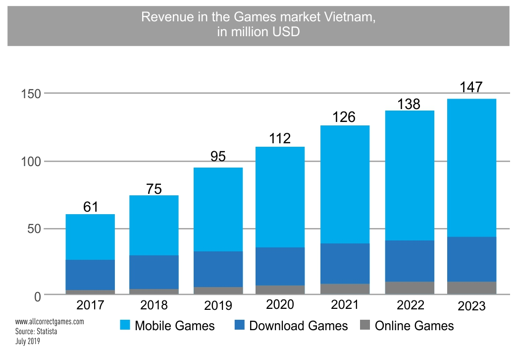 Vietnam Mobile Game Market