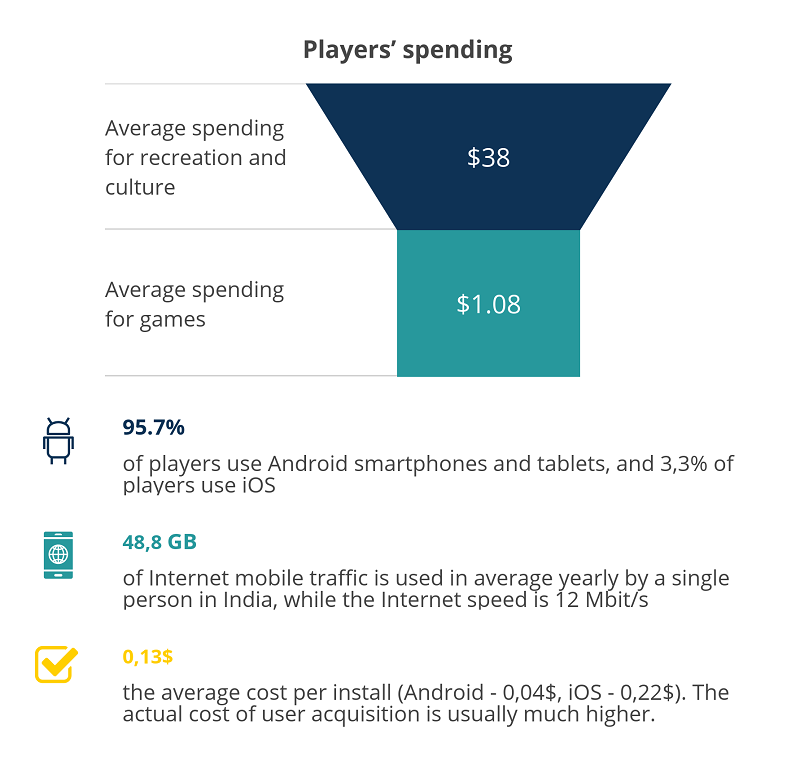 players spending