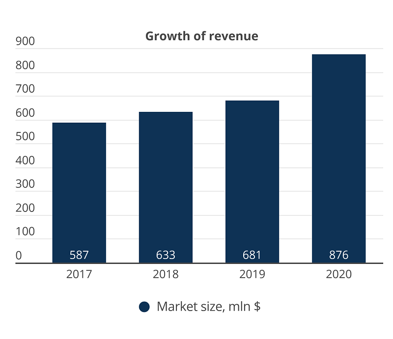 growth of revenue